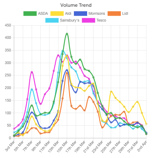 Panic buying mentions on Twitter in relation to UK supermarkets during COVID-19