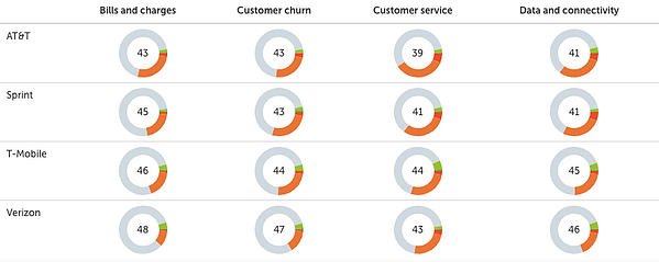 Top US Telcos ranked by key CX themes