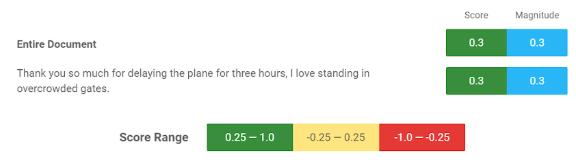 Google NLP score range | Wordnerds