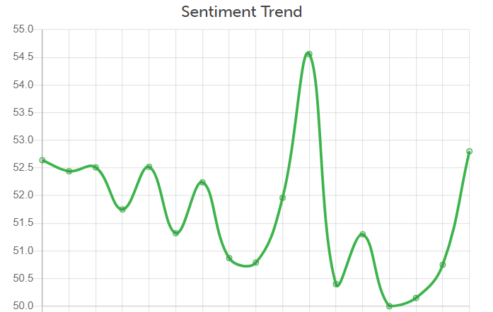 Sentiment trend - Wordnerds