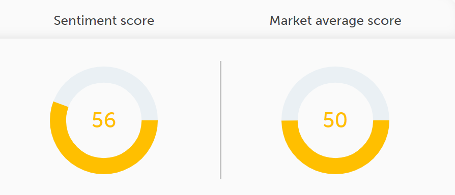 T-Mobile sentiment score vs market average score